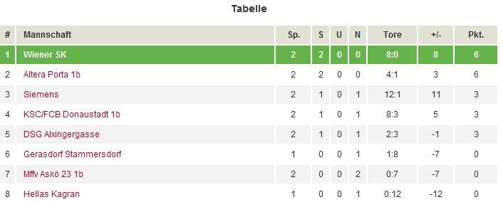 Tabelle der 1. Klasse A (Frauen / WFV) der Saison 2011/12 nach dem 2. Spieltag